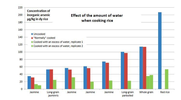 Halten arsenik i ris