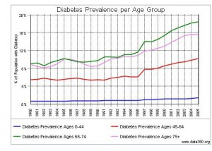 förebygga diabetes statistik USA